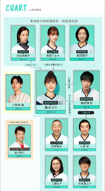 『アンサング・シンデレラ 病院薬剤師の処方箋』キャスト×相関図!