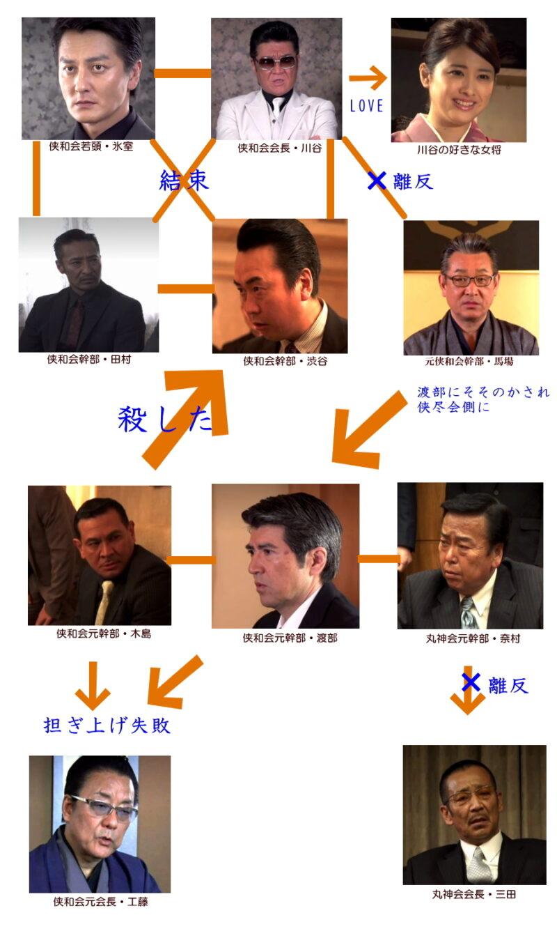 日本統一27 あらすじ ネタバレ 相関図 本宮泰風 山口祥行動画まとめ