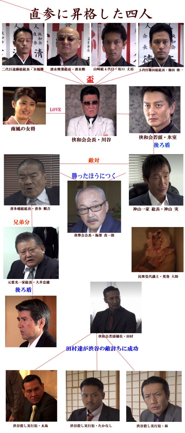 日本統一28相関図